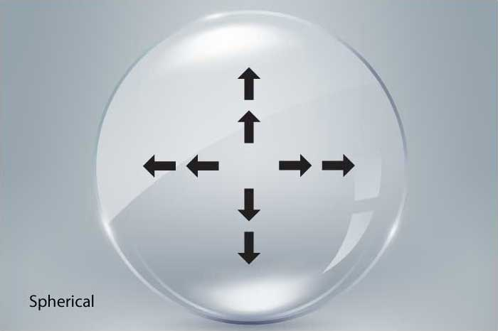 Spherical Contact Lenses